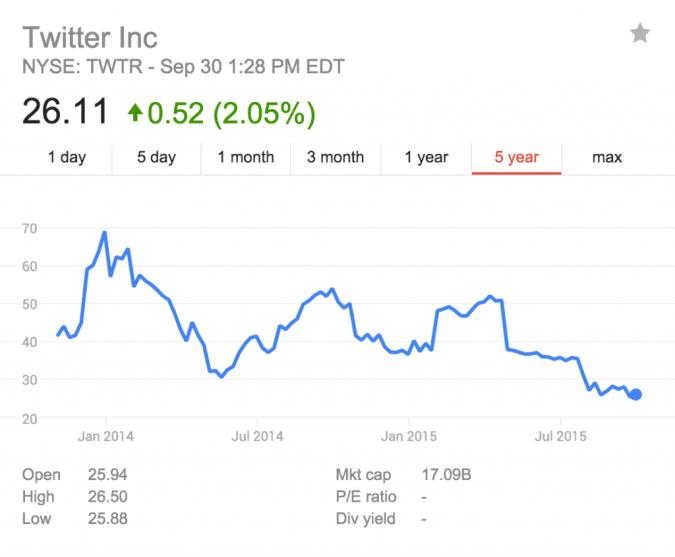 twitter share price