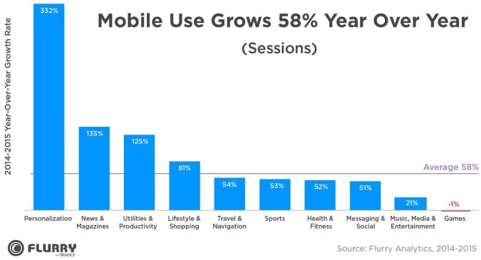 The overall growth of mobile apps have been stupendous. Refer graph below.
