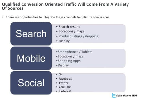 qualified traffic conversion