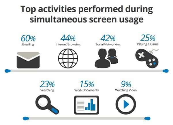 top-activities-simultaneously-between-devices