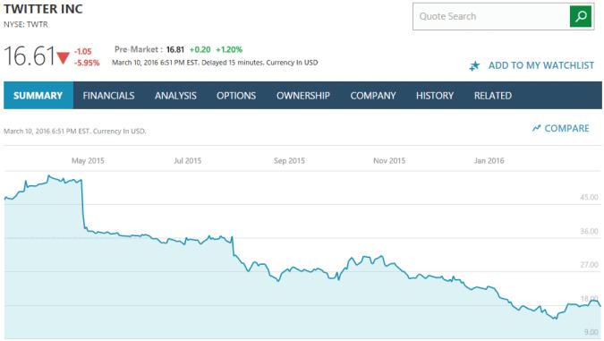 twitter stock price