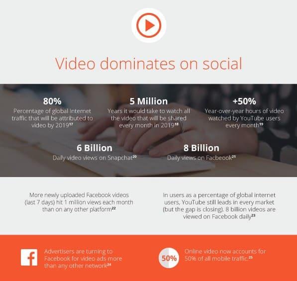 video dominates on social