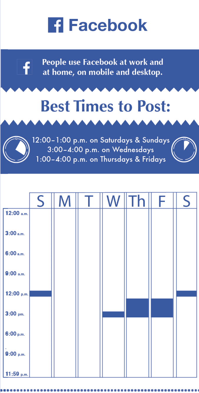 best times to post on facebook