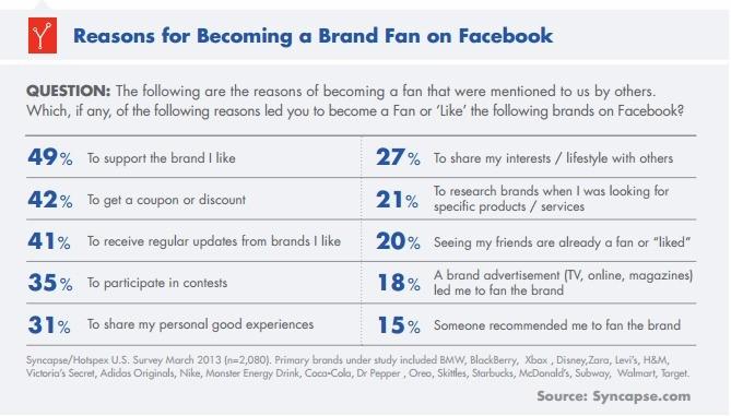 reasons becoming facebook fan