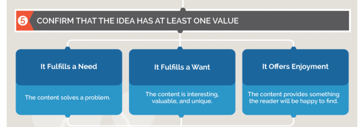 content-ideas-new-client-value