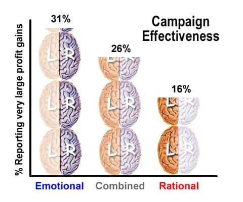 emotional vs rational campaigns