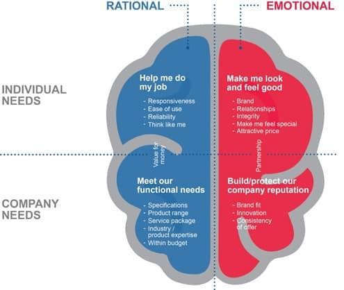 rational vs emotional b2b