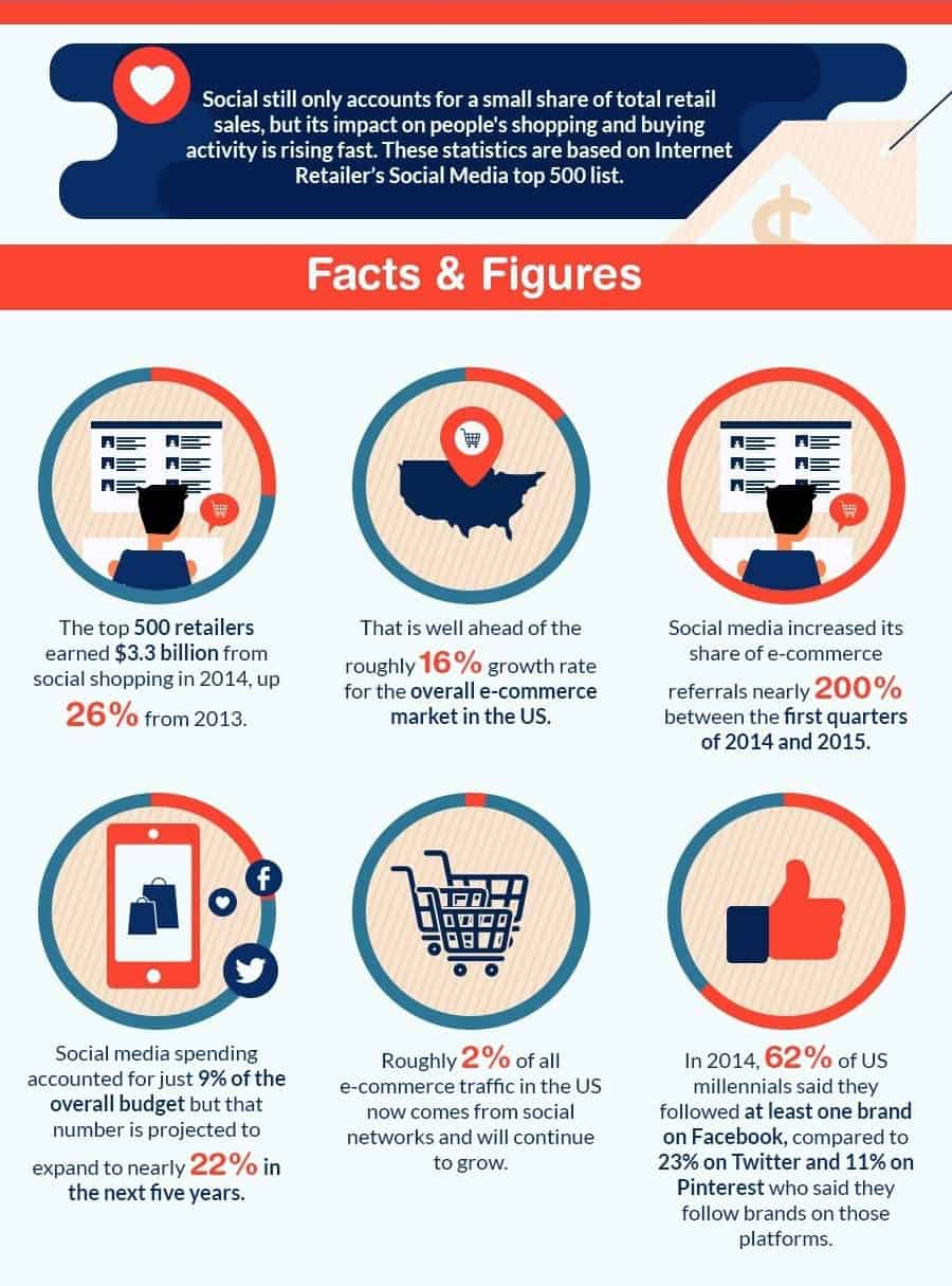 Social Media in Online Retail facts