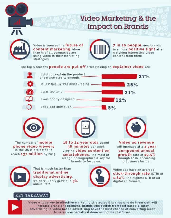 video-infographic-impact