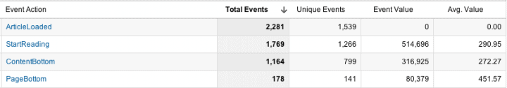 content marketing top events google analytics