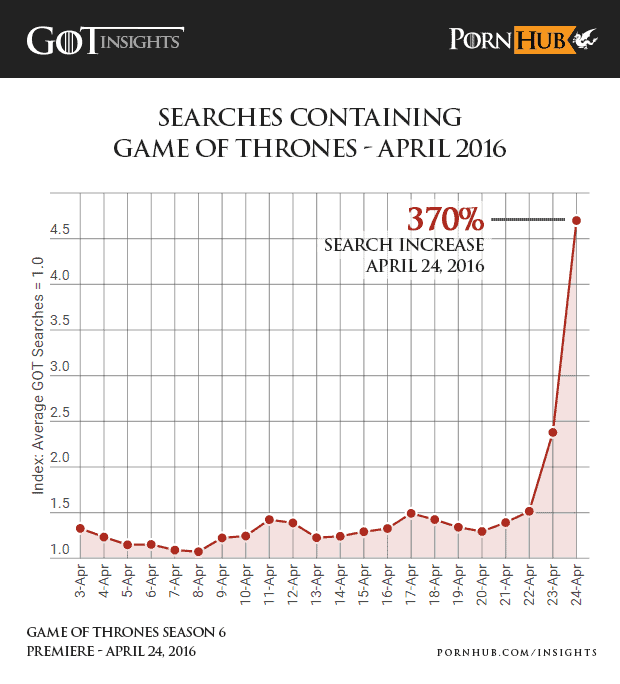 content strategy game of thrones