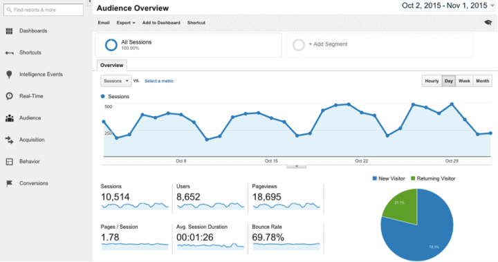 google analytics dreamgrow