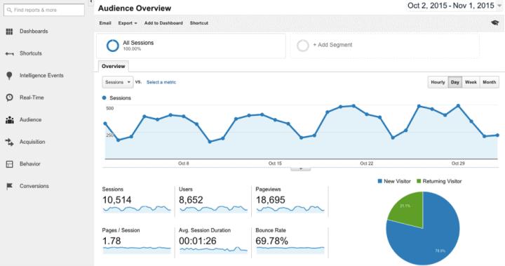 google analytics dreamgrow