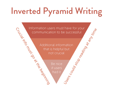 inverted-pyramid-writing-model