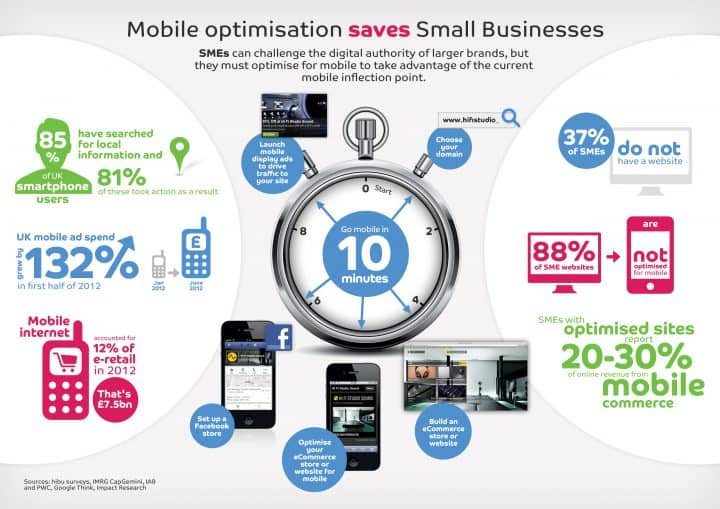mobile optimisation businesses