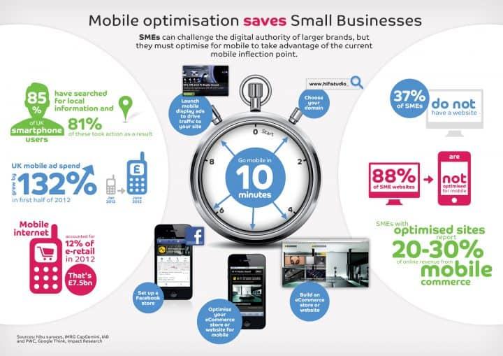 mobile optimisation businesses