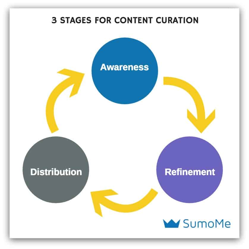 content-creation-stages
