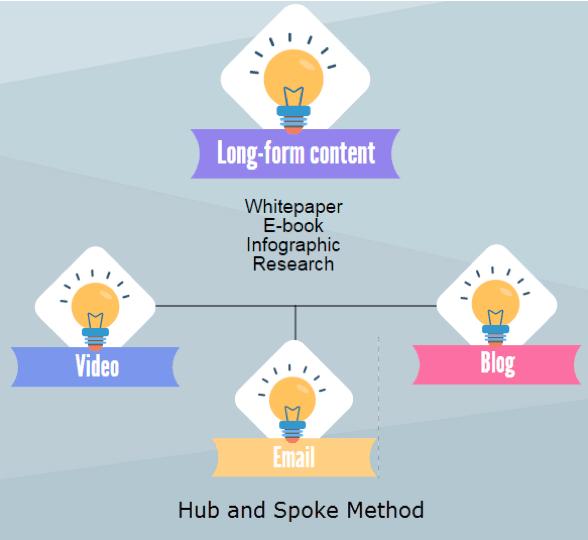 Hub and Spoke Method