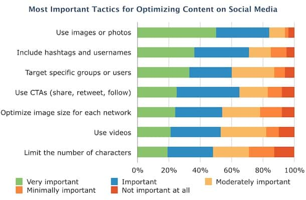 social optimization tactics
