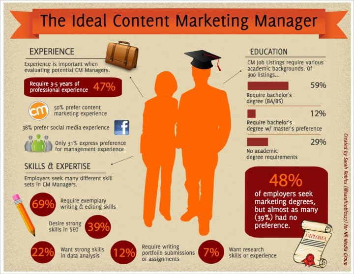 content-marketing-manager-infographics