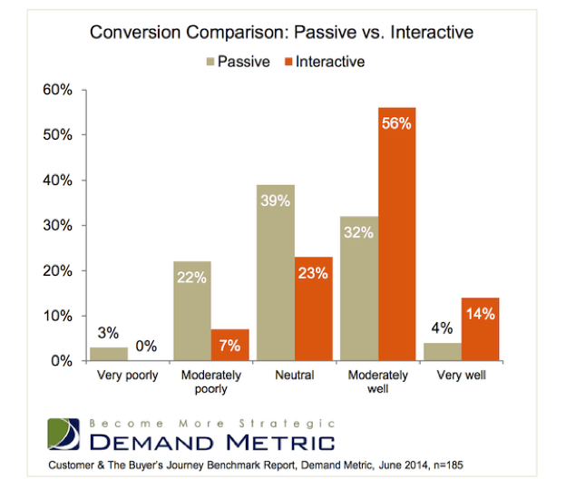interactive-content-static-content-conversion-rates