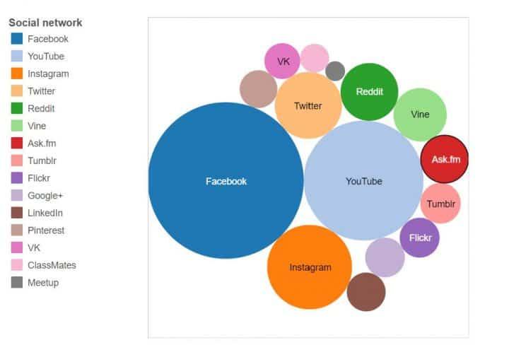 social media trends social networks comparison