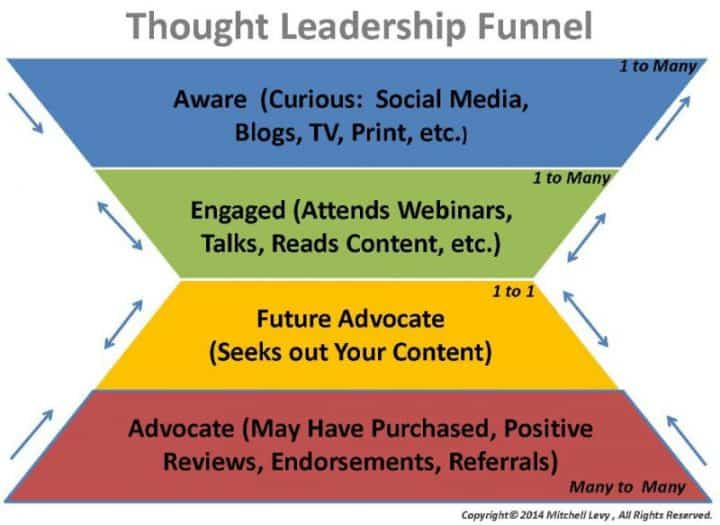 thought leadership funnel michael levy