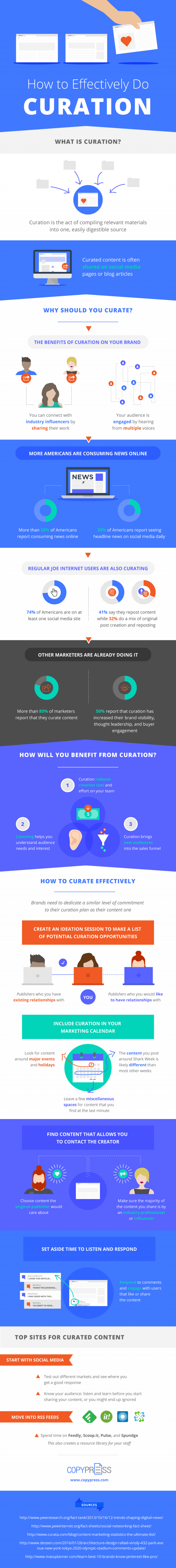 content curation infographic full