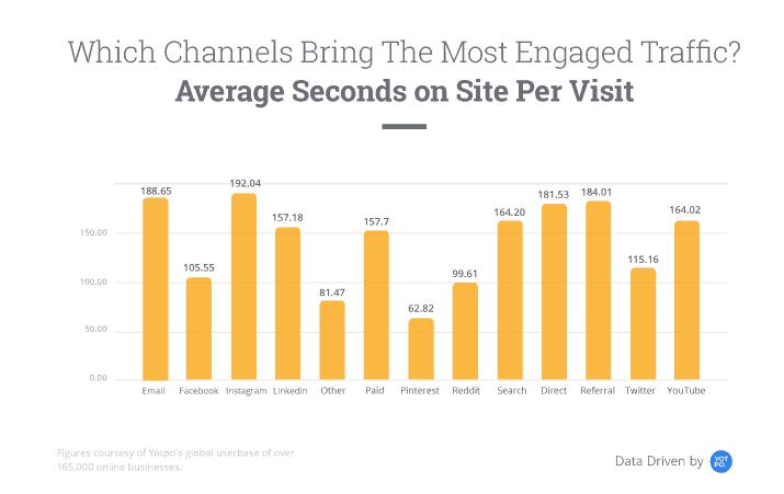 average seconds on site per visit