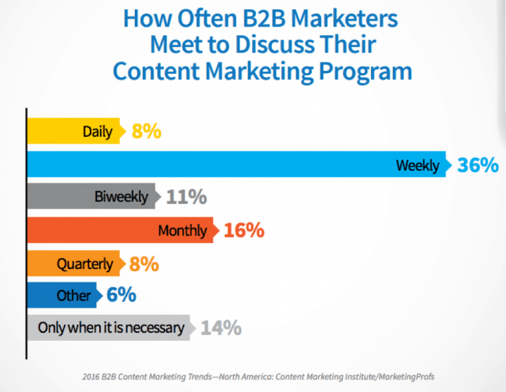 b2b content marketing team meetings