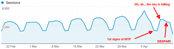 good friday traffic drop