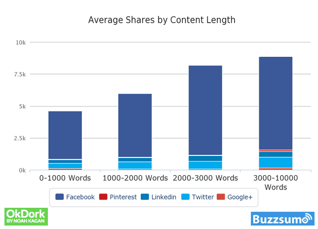 Shares by Content Length