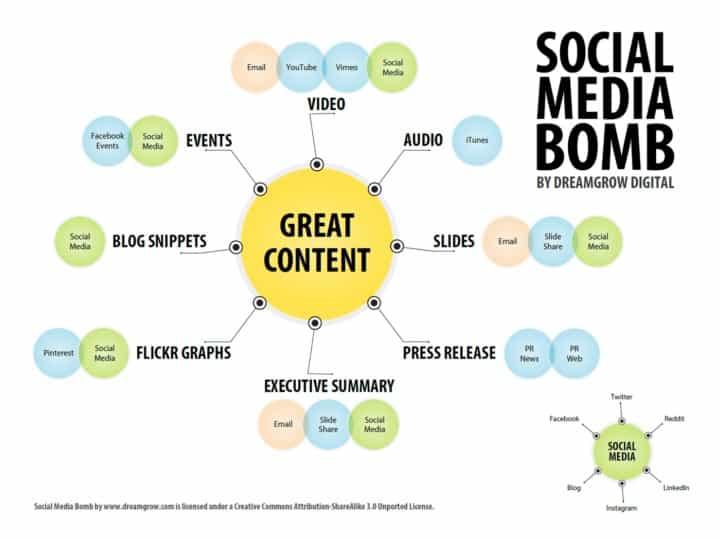 content atomization social media bomb