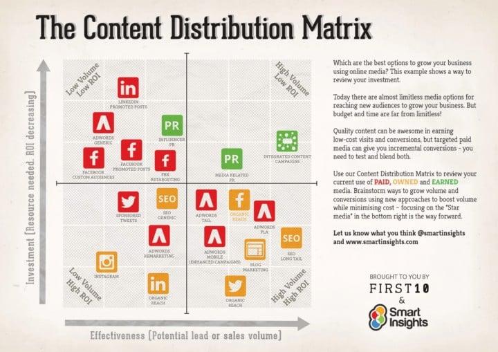 content distribution matrix smart insights