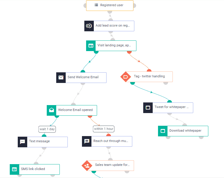 aritic pinpoint marketing automation flow