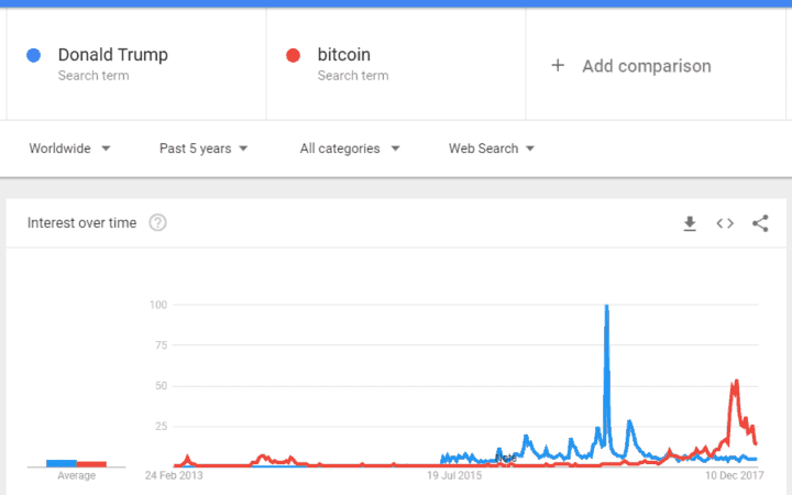 content marketing trump bitcoin