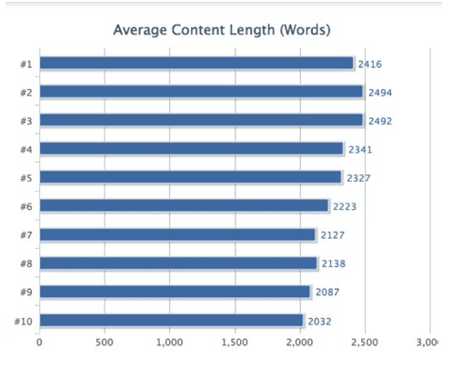 content length vs rankings