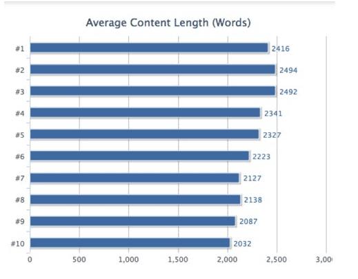 content length vs rankings