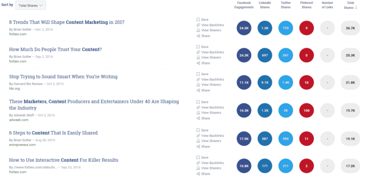 content saturated niches buzzsumo top shares