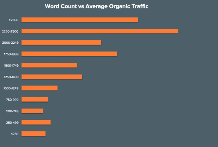 content saturated niches word, count vs organic traffic