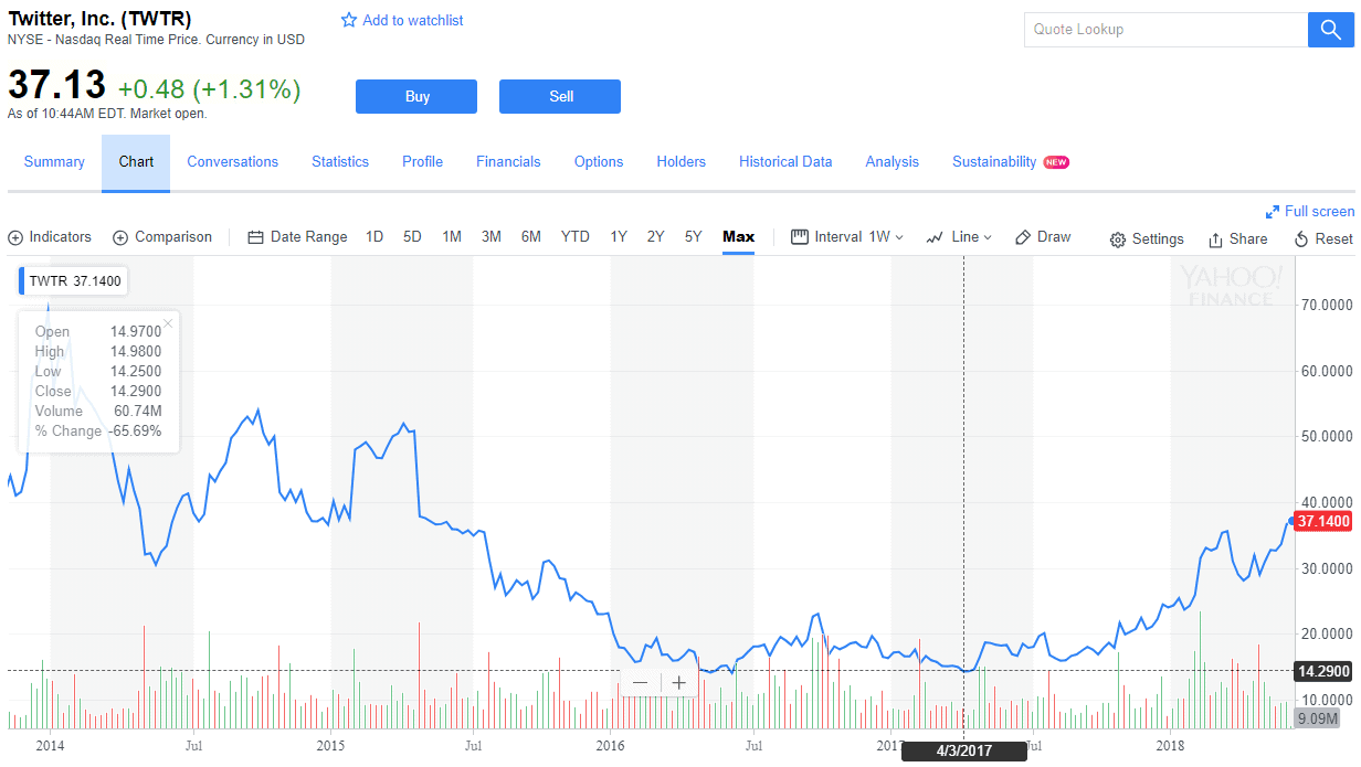 Twitter ipo year and initial price