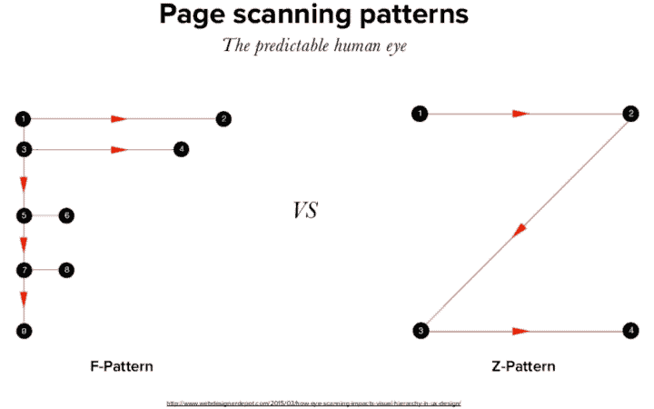 content audit page scanning patterns