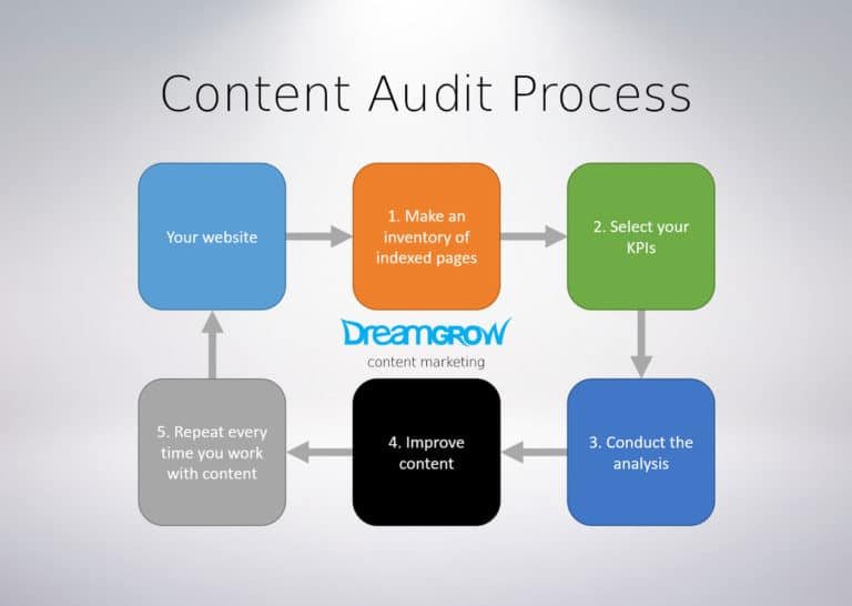 conductng a internal analysis within krafts A024xx10296 (internal quality audits) issue 2 internal quality audits: what they are and how to carry them out 3 3 the purpose of an internal audit system the purpose of the iqas is to monitor conformance, to both the documented quality system in.