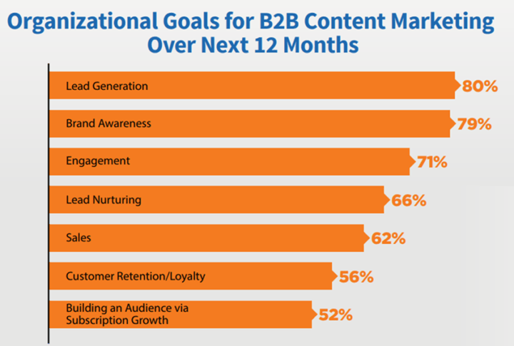 content promotion leads