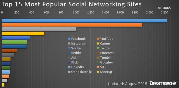 Top 15 Most Popular Social Networking Sites and Apps [2019