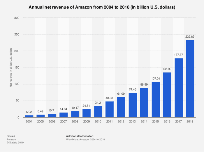 amazon growth over the years