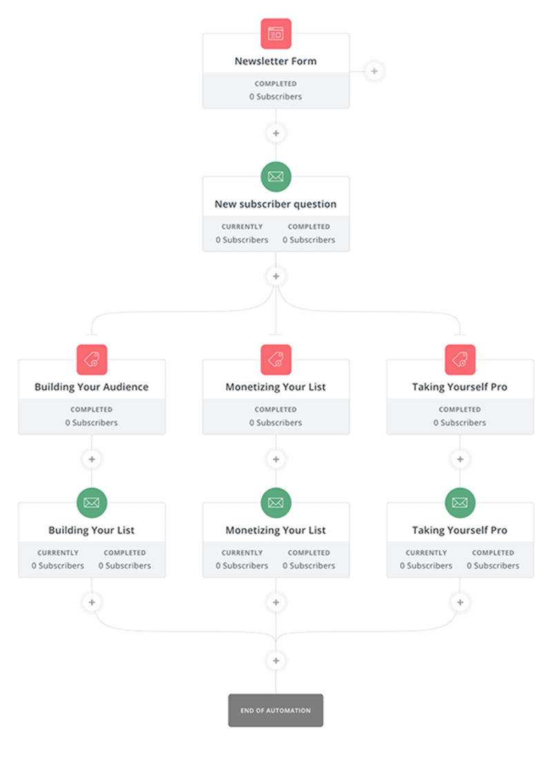 A look at ConvertKit's Workflow UI