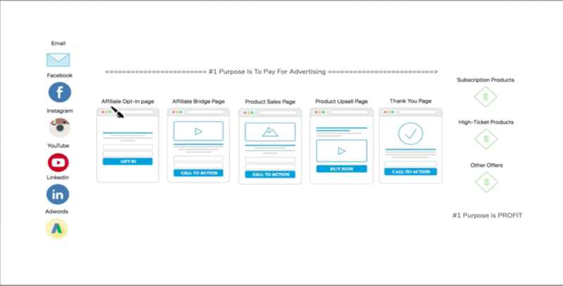 Actual sales funnel example