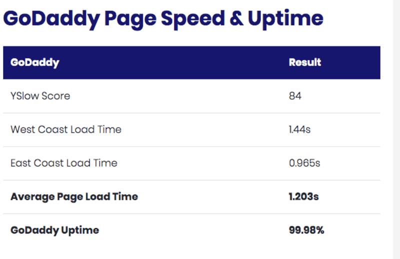 GoDaddy Page Speed & Uptime