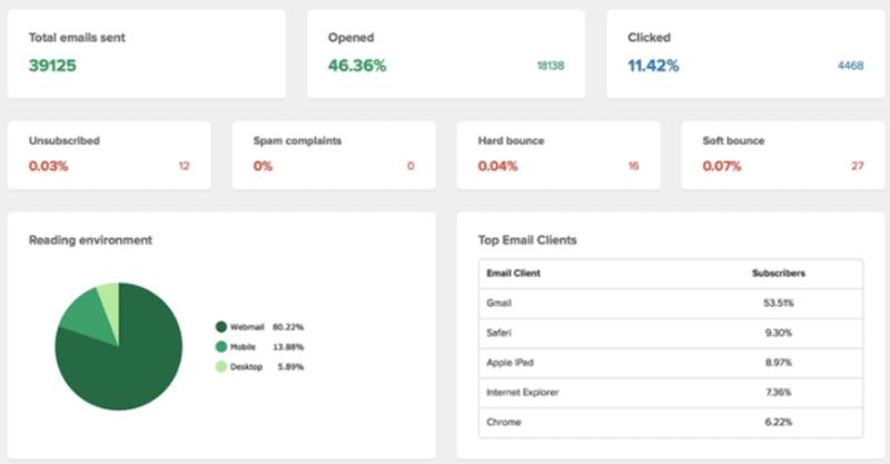 MailerLite's Engagement Analytics